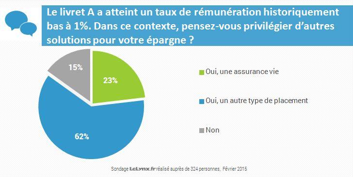Sondage LeLynx.fr: privilégier d'autres solutions d'épargne que le livret A