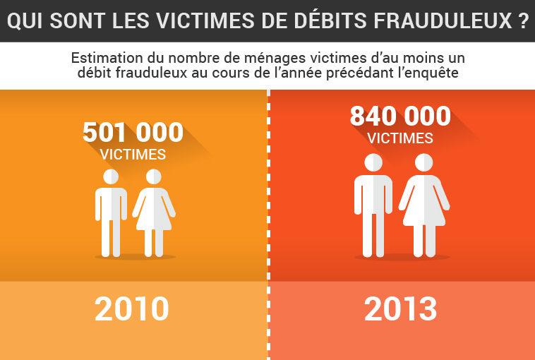 fraude a la carte bancaire sur internet