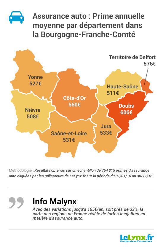 Baromètre Auto 2017 Bourgogne Franche-Comté