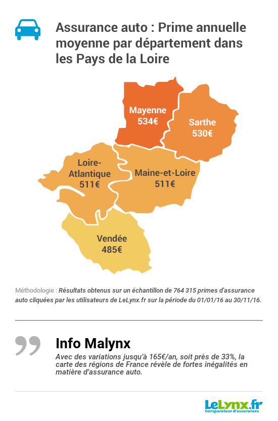 Baromètre Auto 2017 Pays de la Loire